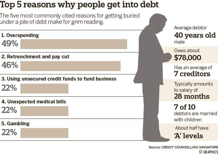 5 Reasons Why People Get Into Debt Infographic